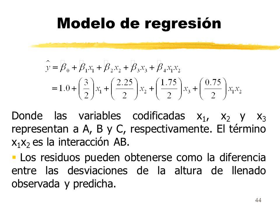 Modelo de regresión Donde las variables codificadas x1, x2 y x3 representan a A, B y C, respectivamente. El término x1x2 es la interacción AB.