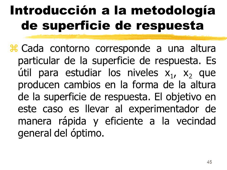 Introducción a la metodología de superficie de respuesta