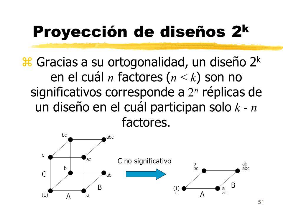 Proyección de diseños 2k