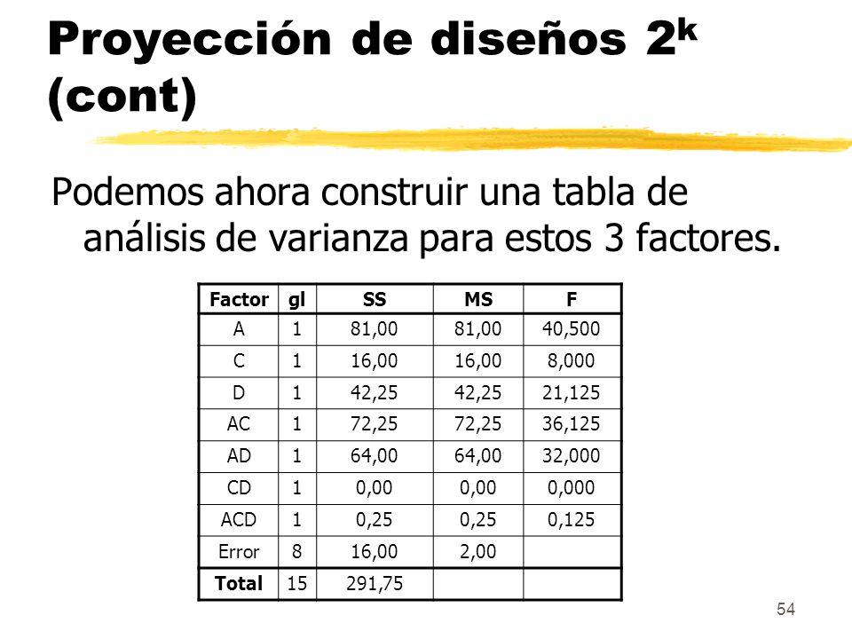 Proyección de diseños 2k (cont)