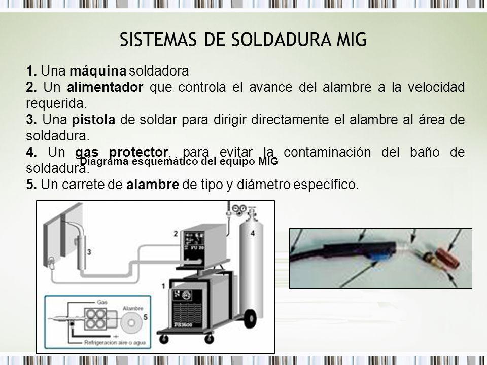 SISTEMAS DE SOLDADURA MIG