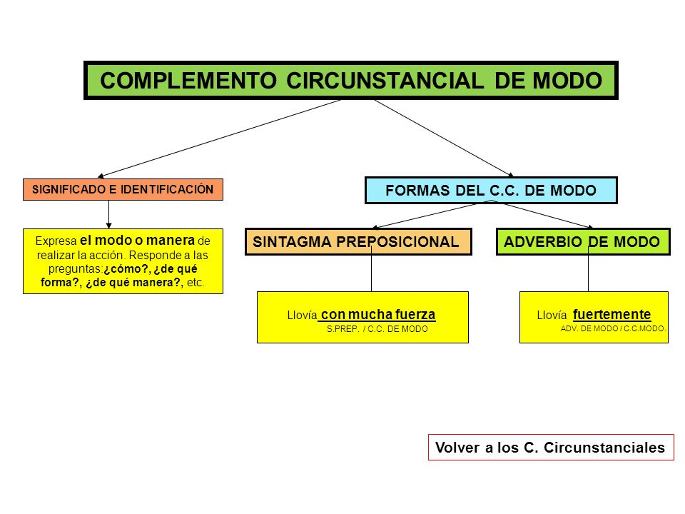 COMPLEMENTO CIRCUNSTANCIAL DE MODO SIGNIFICADO E IDENTIFICACIÓN
