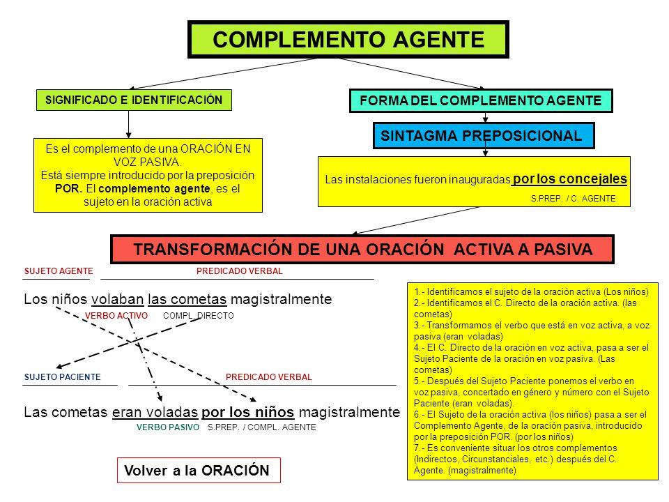 COMPLEMENTO AGENTE TRANSFORMACIÓN DE UNA ORACIÓN ACTIVA A PASIVA