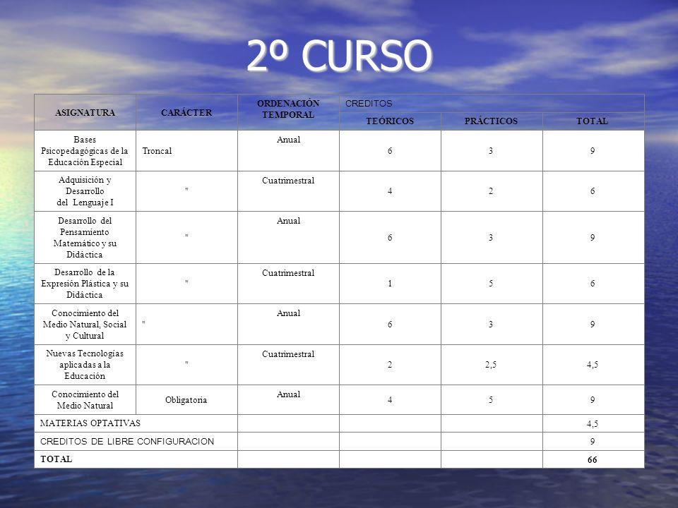 2º CURSO 66 TOTAL 9 CREDITOS DE LIBRE CONFIGURACION 4,5