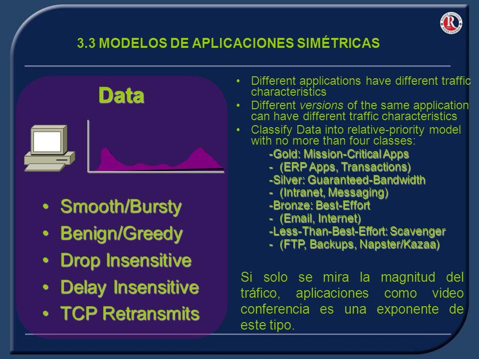 3.3 MODELOS DE APLICACIONES SIMÉTRICAS