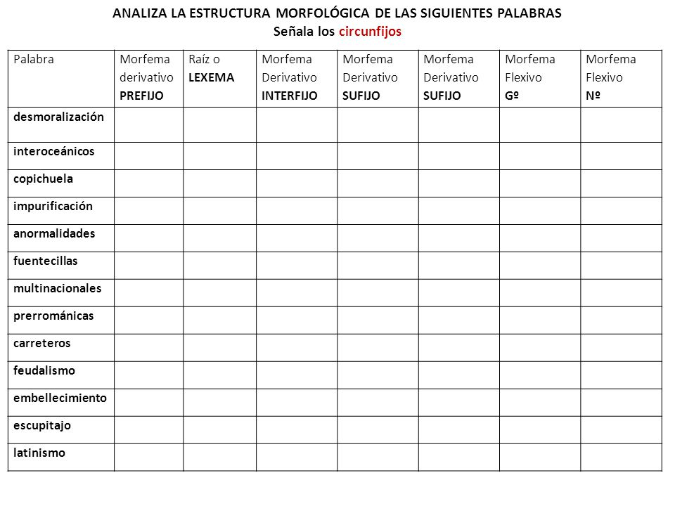 ANALIZA LA ESTRUCTURA MORFOLÓGICA DE LAS SIGUIENTES PALABRAS