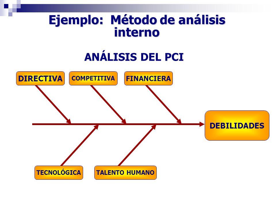 Ejemplo: Método de análisis interno