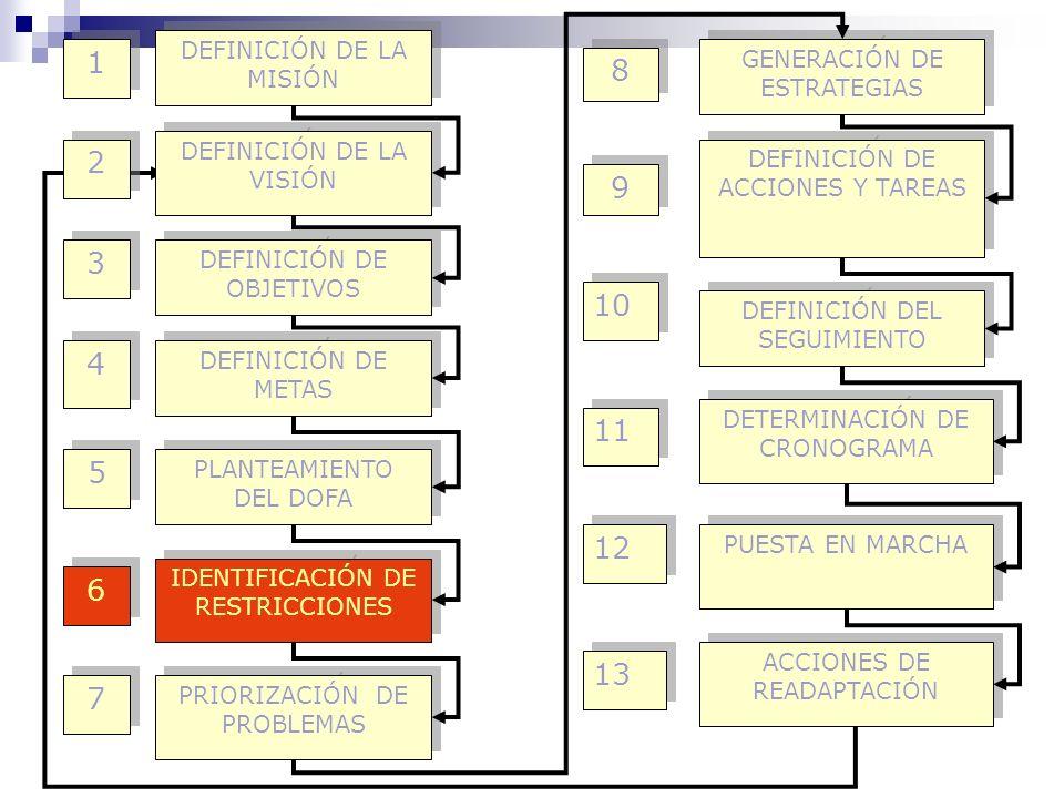 1 8 2 9 3 10 4 11 5 12 6 13 7 DEFINICIÓN DE LA MISIÓN