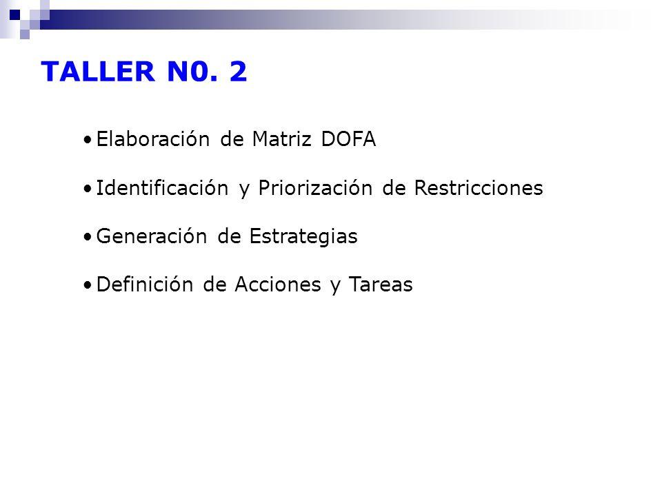 TALLER N0. 2 Elaboración de Matriz DOFA