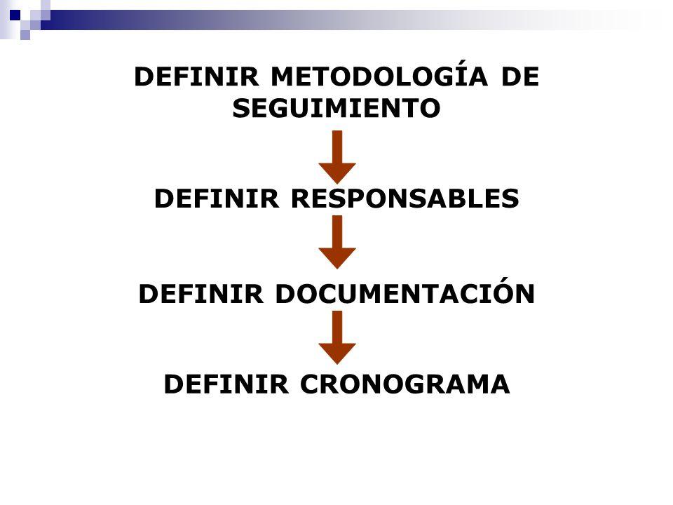 DEFINIR METODOLOGÍA DE SEGUIMIENTO DEFINIR DOCUMENTACIÓN