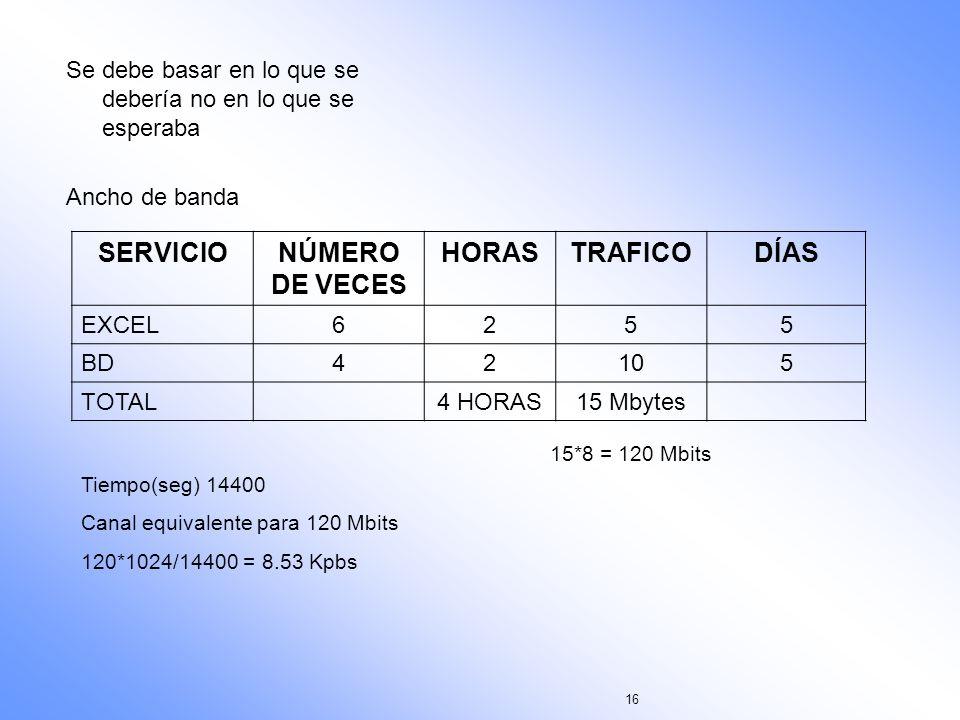 SERVICIO NÚMERO DE VECES HORAS TRAFICO DÍAS