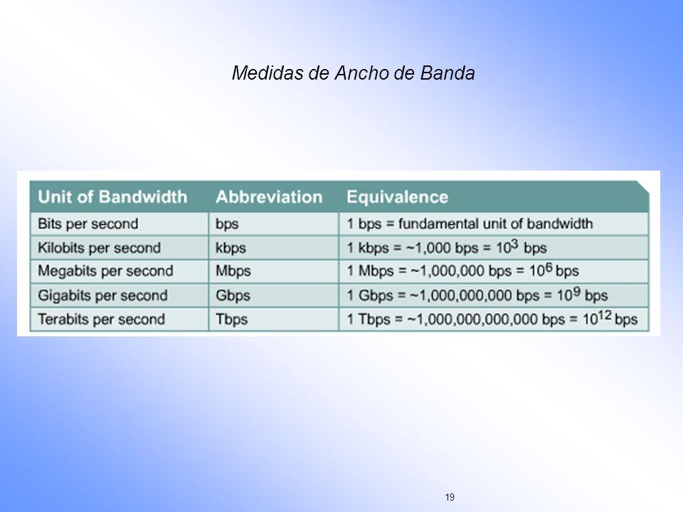 Medidas de Ancho de Banda