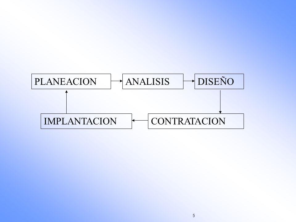PLANEACION ANALISIS DISEÑO IMPLANTACION CONTRATACION