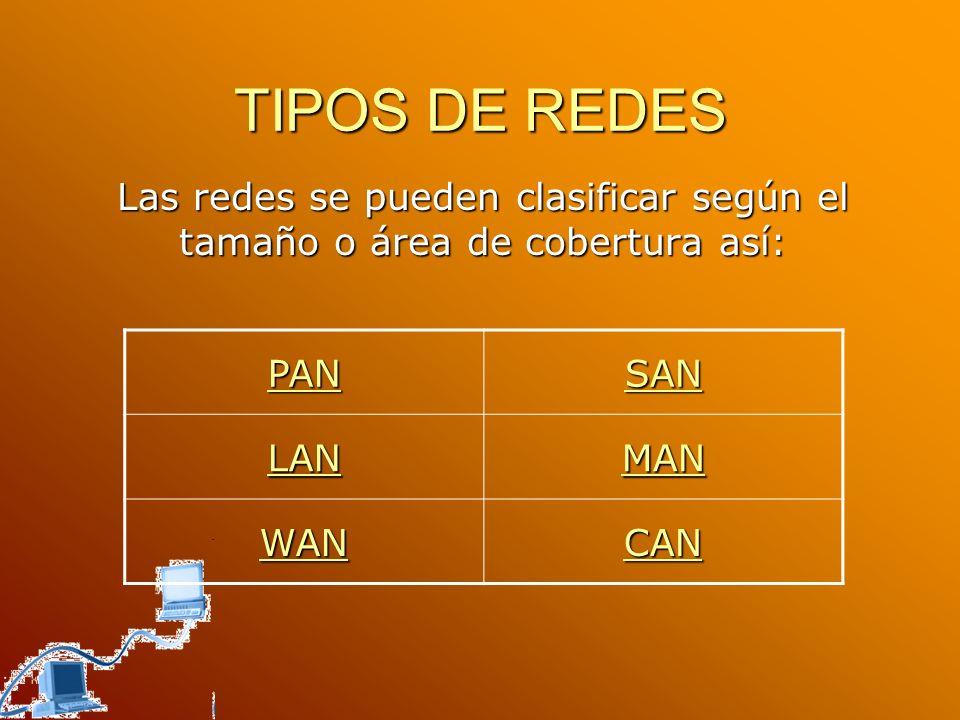TIPOS DE REDES Las redes se pueden clasificar según el tamaño o área de cobertura así: PAN. SAN. LAN.