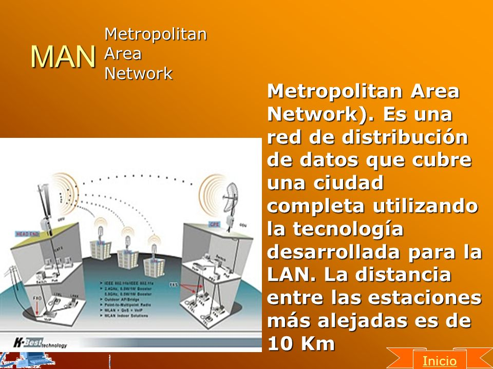 MAN Metropolitan. Area. Network.