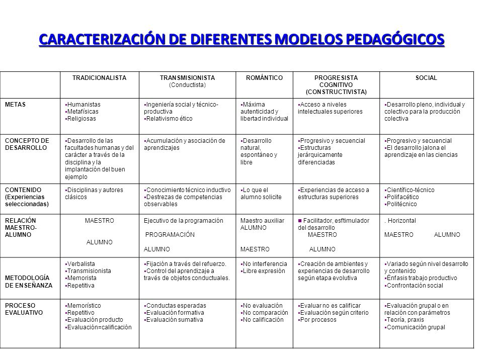 CARACTERIZACIÓN DE DIFERENTES MODELOS PEDAGÓGICOS