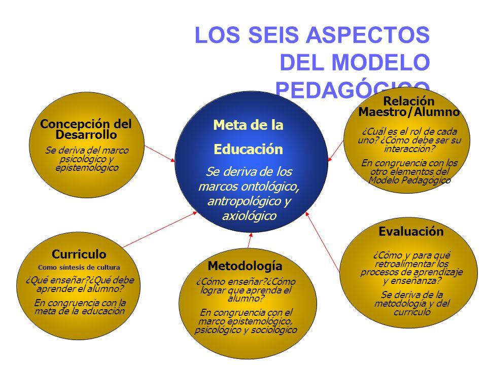 LOS SEIS ASPECTOS DEL MODELO PEDAGÓGICO