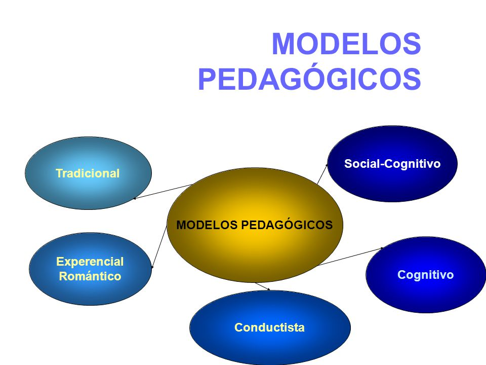 MODELOS PEDAGÓGICOS Social-Cognitivo Tradicional MODELOS PEDAGÓGICOS