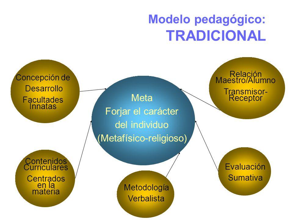 Modelo pedagógico: TRADICIONAL