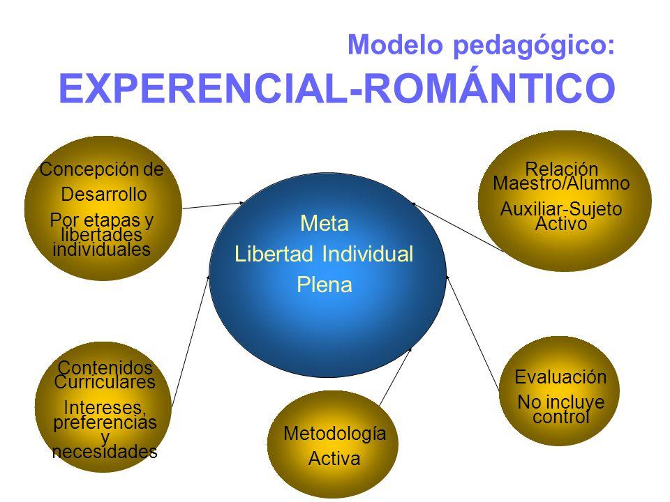 Modelo pedagógico: EXPERENCIAL-ROMÁNTICO