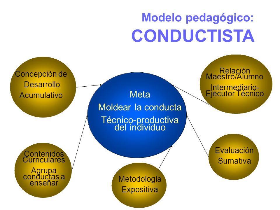 Modelo pedagógico: CONDUCTISTA