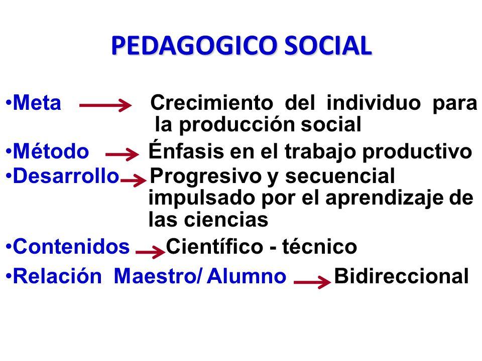 PEDAGOGICO SOCIAL Meta Crecimiento del individuo para la producción social. Método Énfasis en el trabajo productivo.