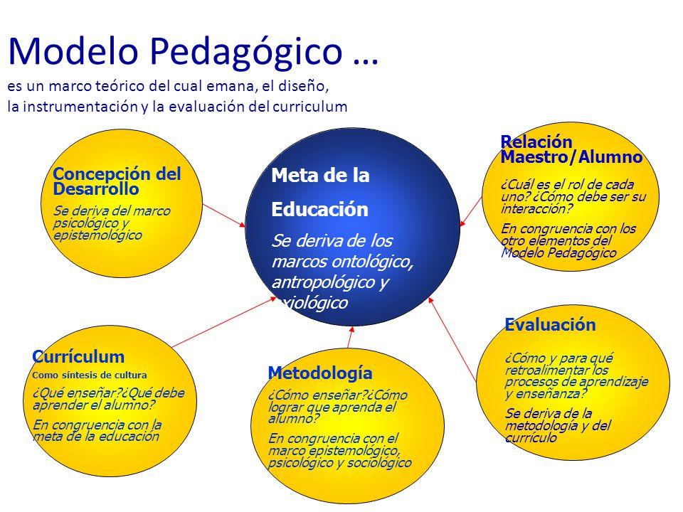 Modelo Pedagógico … es un marco teórico del cual emana, el diseño, la instrumentación y la evaluación del curriculum