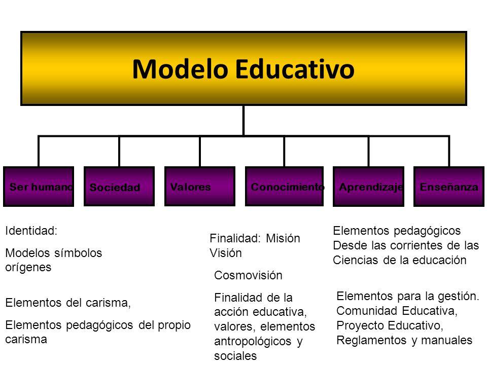 Modelo Educativo Identidad: Modelos símbolos orígenes