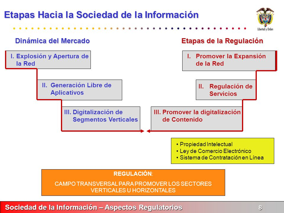 Etapas de la Regulación