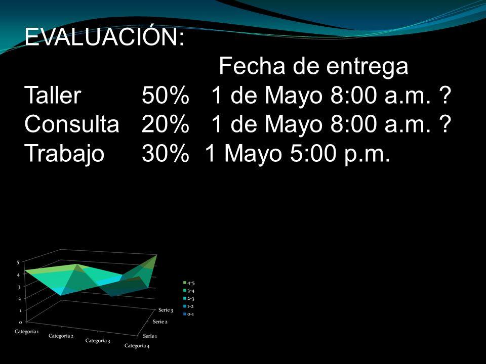 EVALUACIÓN: Fecha de entrega. Taller 50% 1 de Mayo 8:00 a.m. Consulta 20% 1 de Mayo 8:00 a.m.