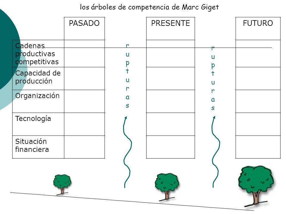 PASADO PRESENTE FUTURO los árbol es de competencia de Marc Giget