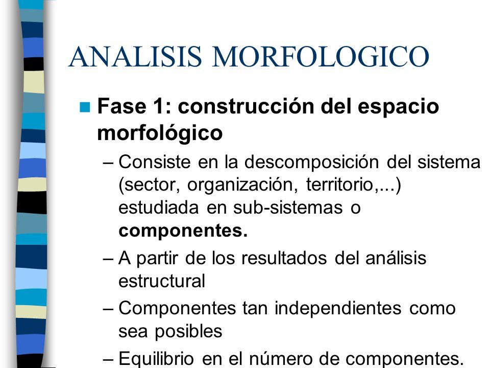 ANALISIS MORFOLOGICO Fase 1: construcción del espacio morfológico