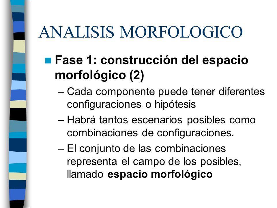 ANALISIS MORFOLOGICO Fase 1: construcción del espacio morfológico (2)