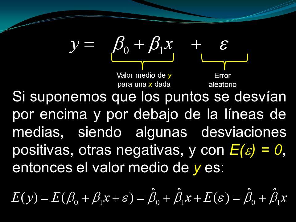 Valor medio de y para una x dada. Error. aleatorio.