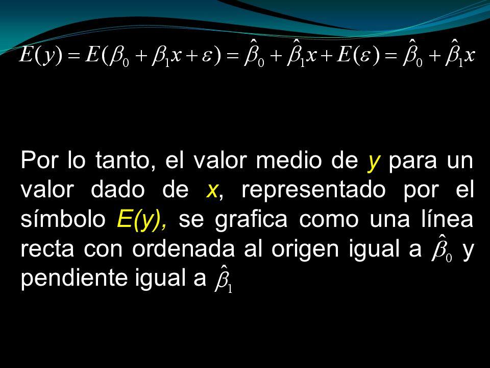 Por lo tanto, el valor medio de y para un valor dado de x, representado por el símbolo E(y), se grafica como una línea recta con ordenada al origen igual a 0 y pendiente igual a 1