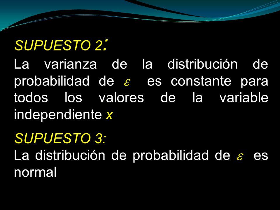 SUPUESTO 2:La varianza de la distribución de probabilidad de  es constante para todos los valores de la variable independiente x.