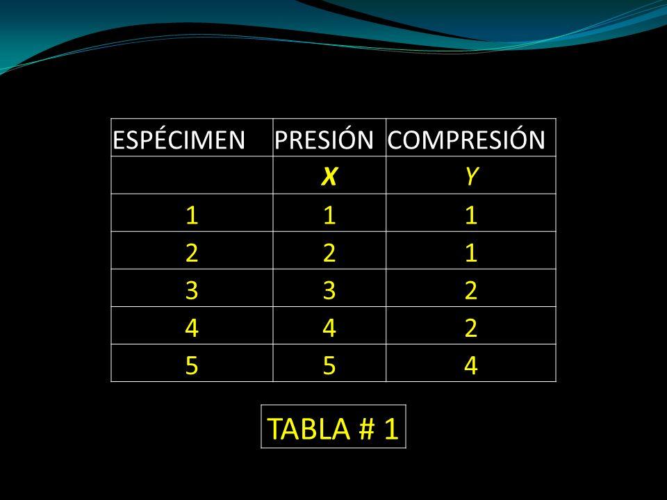 ESPÉCIMEN PRESIÓN COMPRESIÓN X Y 1 2 3 4 5 TABLA # 1