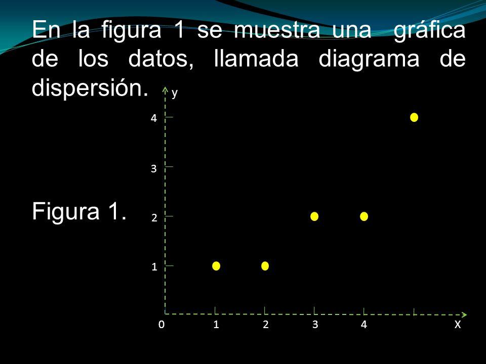 En la figura 1 se muestra una gráfica de los datos, llamada diagrama de dispersión.
