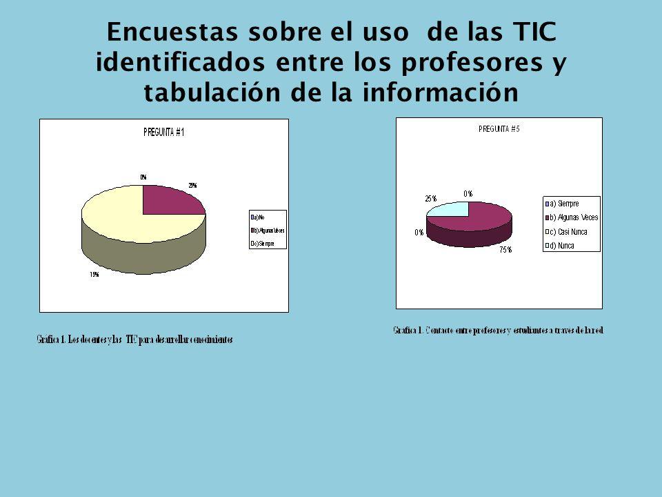 Encuestas sobre el uso de las TIC identificados entre los profesores y tabulación de la información