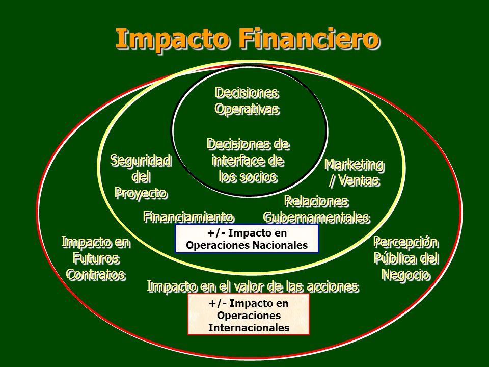 Impacto Financiero Decisiones Operativas