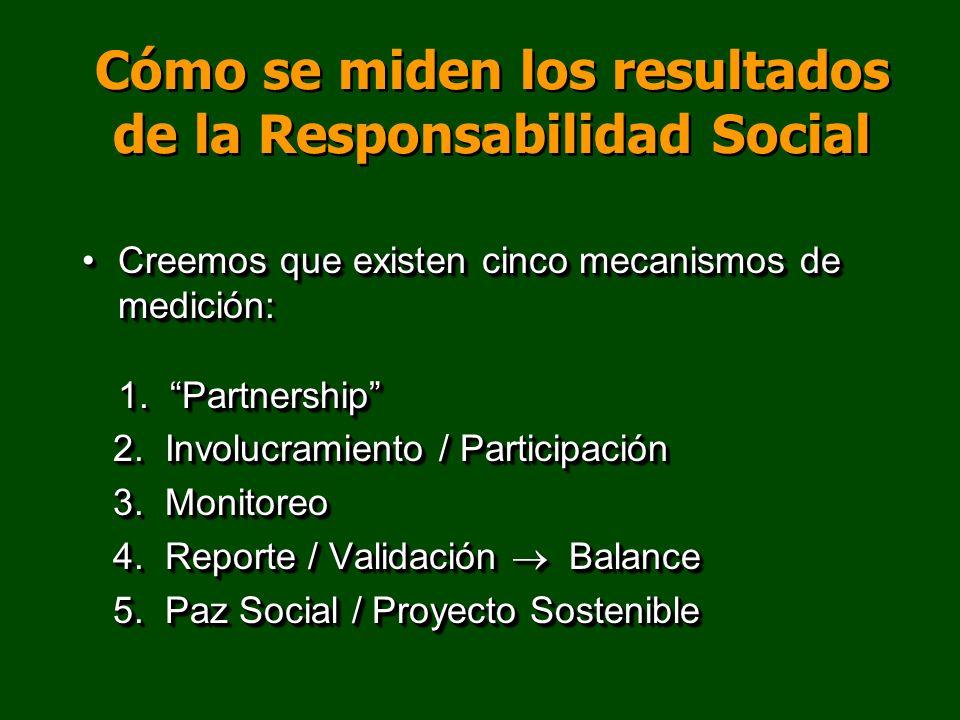 Cómo se miden los resultados de la Responsabilidad Social