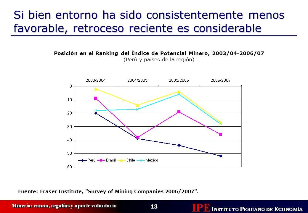 Posición en el Ranking del Índice de Potencial Minero, 2003/04-2006/07