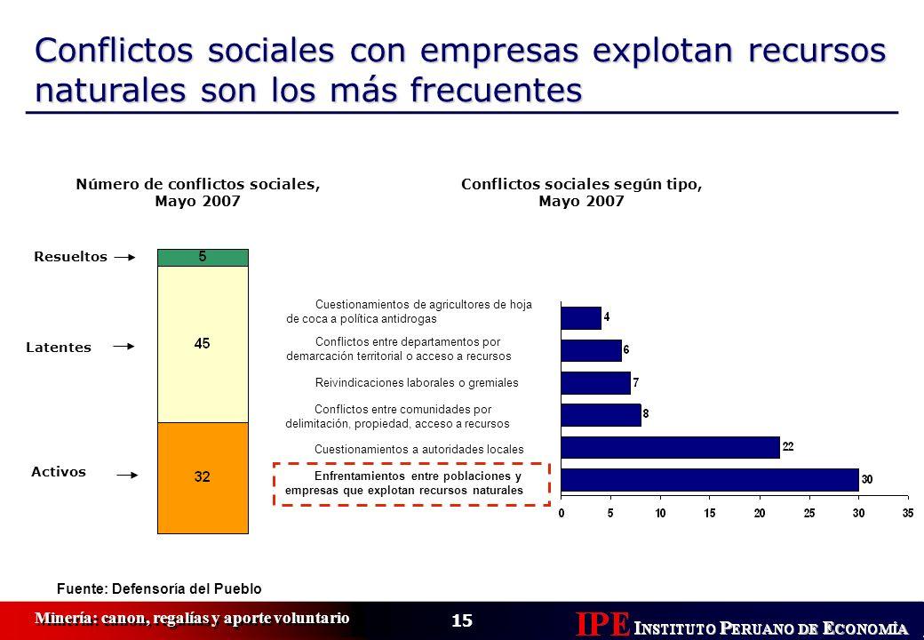Conflictos sociales con empresas explotan recursos naturales son los más frecuentes