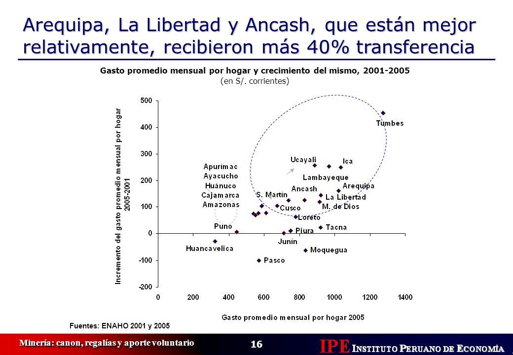 Gasto promedio mensual por hogar y crecimiento del mismo, 2001-2005