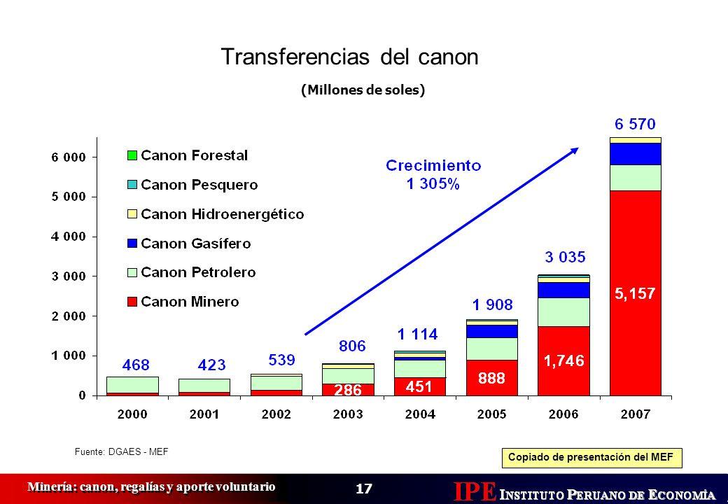 Transferencias del canon