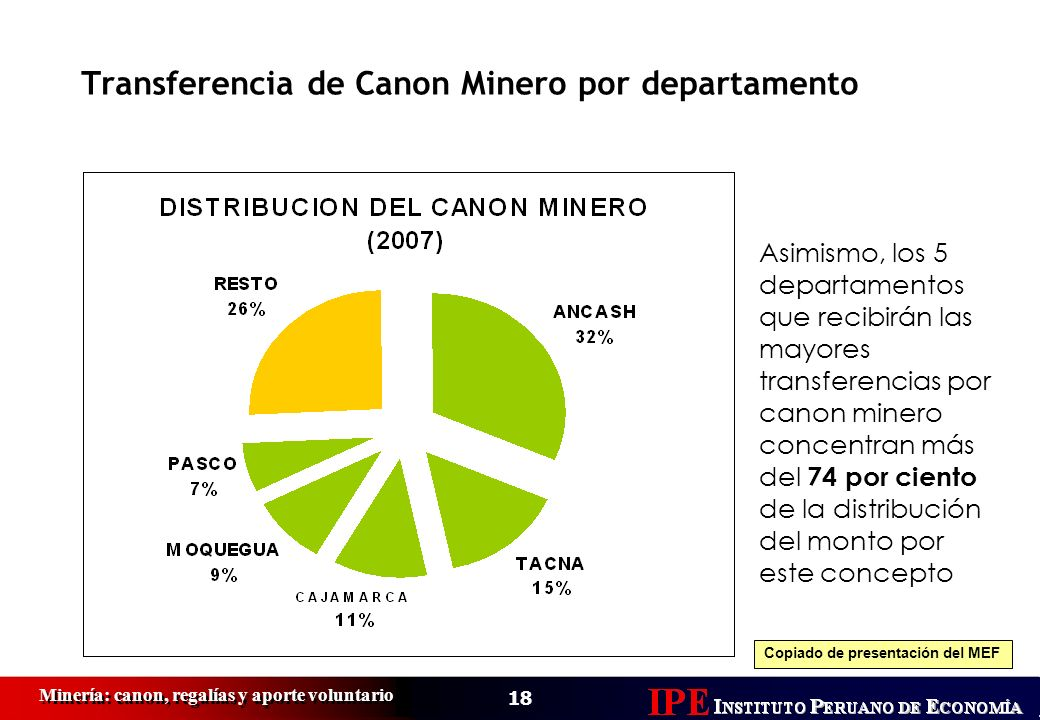 Transferencia de Canon Minero por departamento