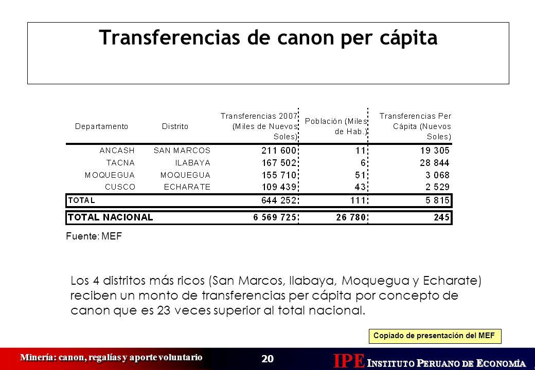 Transferencias de canon per cápita