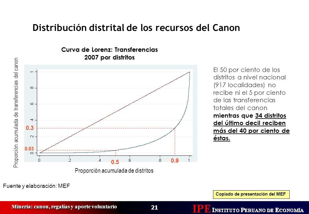 Curva de Lorenz: Transferencias 2007 por distritos