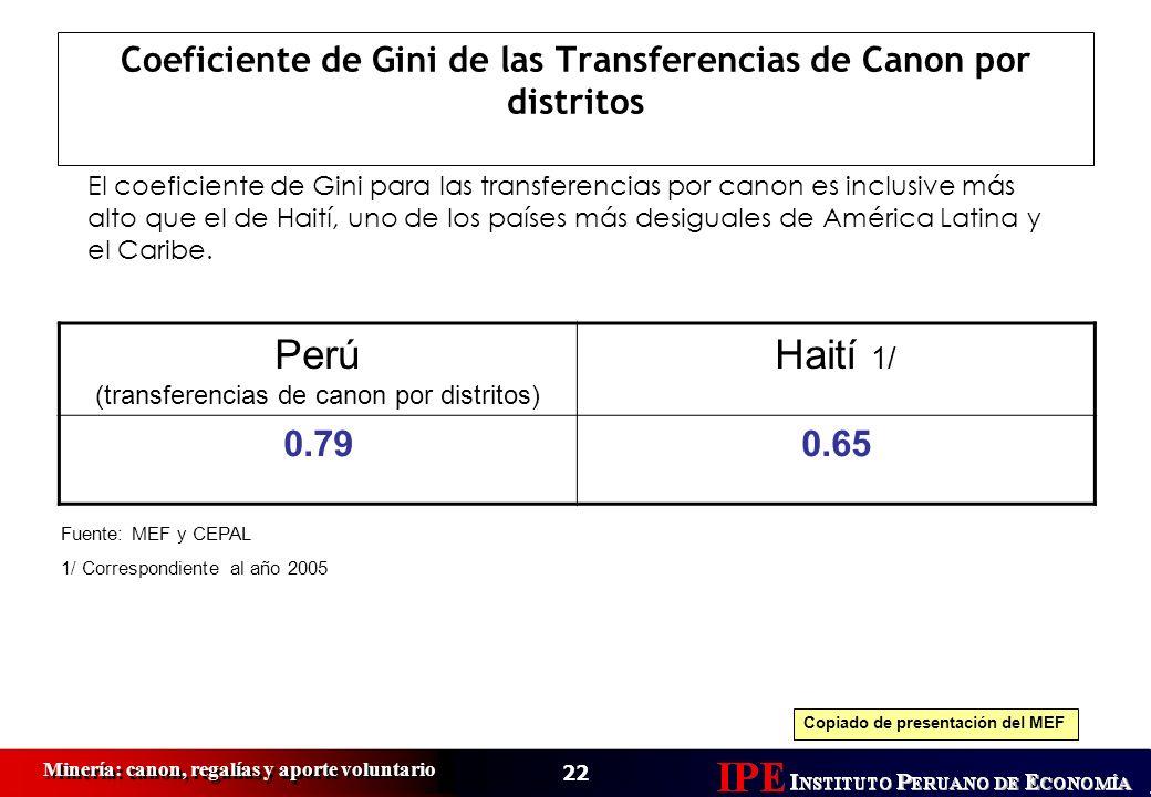 Coeficiente de Gini de las Transferencias de Canon por distritos