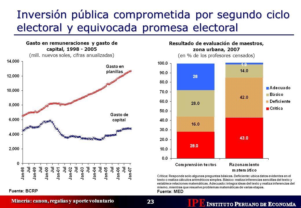 Gasto en remuneraciones y gasto de capital, 1998 - 2005
